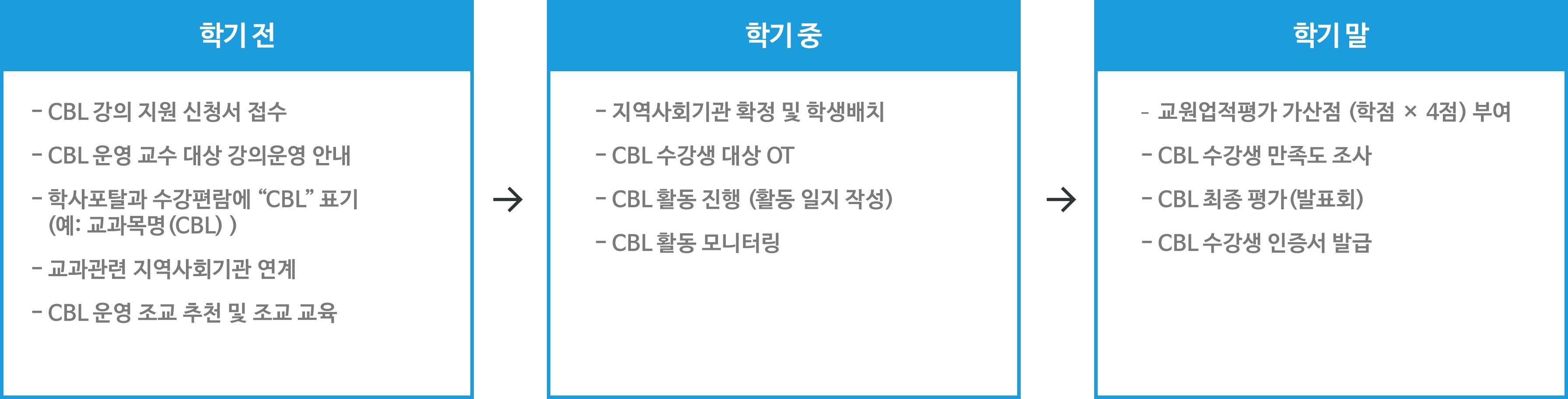 CBL 운영 절차