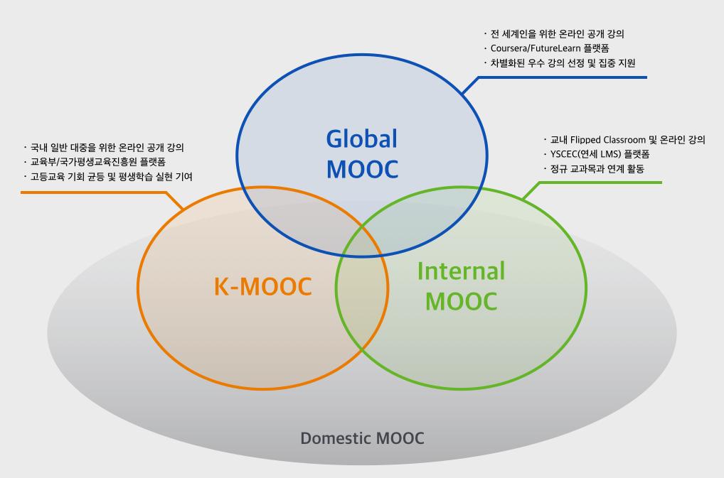 연세 MOOC 추진 전략